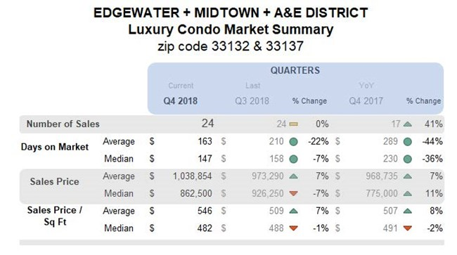 Edgewater Midtown A&E District: Luxury Condo Market Summary (Qtrly)