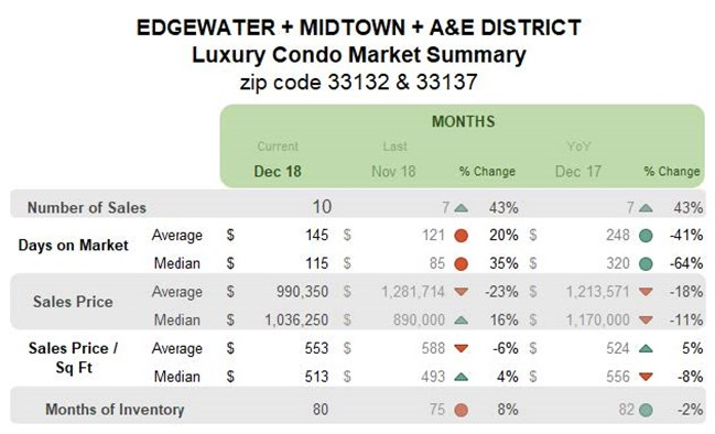 Edgewater Midtown A&E District: Luxury Condo Market Summary (Monthly)
