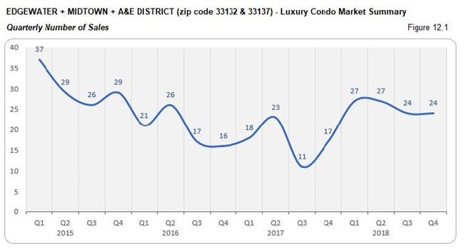 Edgewater Midtown A&E District Luxury Condo Market - Number of Sales (Qtrly) Fig 12.1