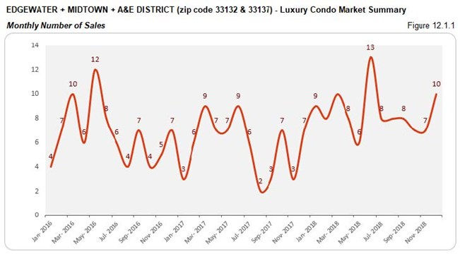 Edgewater Midtown A&E District Luxury Condo Market - Number of Sales (Monthly) Fig 12.1.1