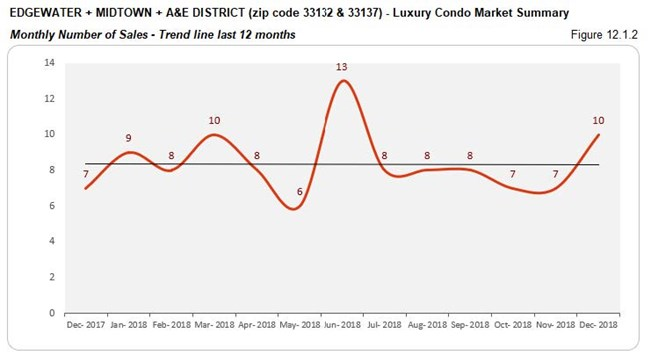 Edgewater Midtown A&E District Luxury Condo Market - Number of Sales (Trends) Fig 12.1.2