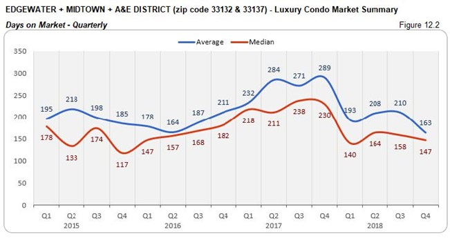 Edgewater Midtown A&E District: Luxury Condo Market - Days on Market (Qtrly) Fig 12.2