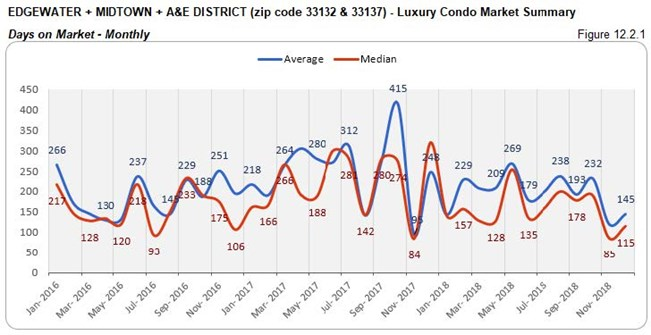Edgewater Midtown A&E District: Luxury Condo Market - Days on Market (Monthly) Fig 12.2.1