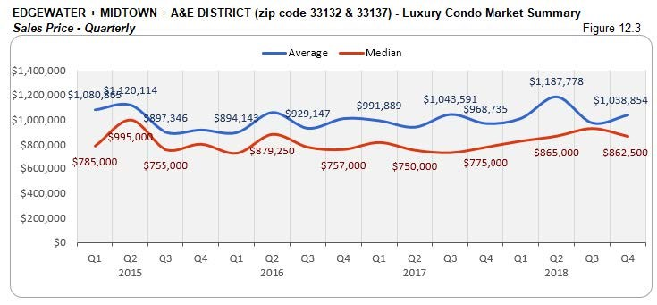 Edgewater Midtown A&E District: Luxury Condo Market Summary - Sales Price (Qtrly) Fig 12.3