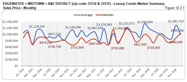 Edgewater Midtown A&E District: Luxury Condo Market Summary - Sales Price (Monthly) Fig 12.3.1