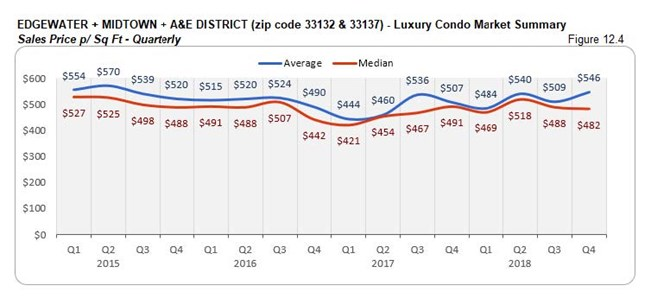 Edgewater Midtown A&E District: Luxury Condo Market Summary - Sales Price Per Sq. Ft. (Qtrly) Fig 12.4