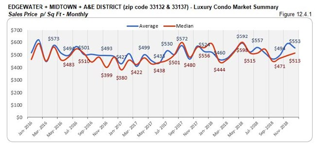 Edgewater Midtown A&E District: Luxury Condo Market Summary - Sales Price Per Sq. Ft. (Monthly) Fig 12.4