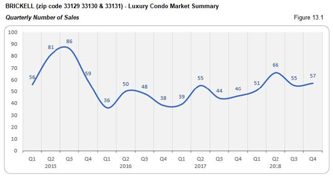Brickell Luxury Condo Market - Number of Sales (Qtrly) Fig 13.1