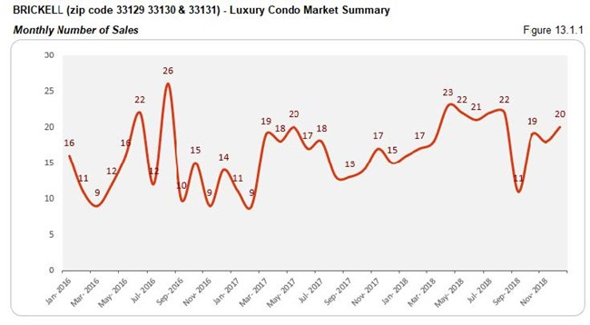 Brickell Luxury Condo Market - Number of Sales (Monthly) Fig 13.1.1