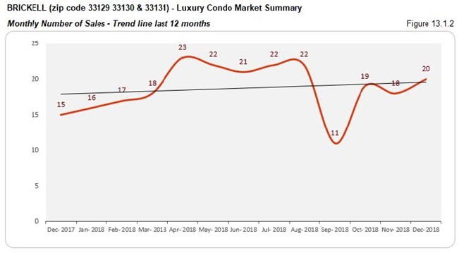 Brickell Luxury Condo Market - Number of Sales (Trends) Fig 13.1.2
