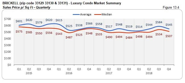 Brickell: Luxury Condo Market Summary - Sales Price Per Sq. Ft. (Qtrly) Fig 13.4