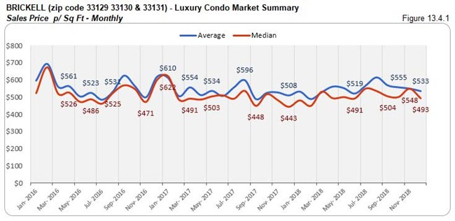 Brickell: Luxury Condo Market Summary - Sales Price Per Sq. Ft. (Monthly) Fig 13.4.1