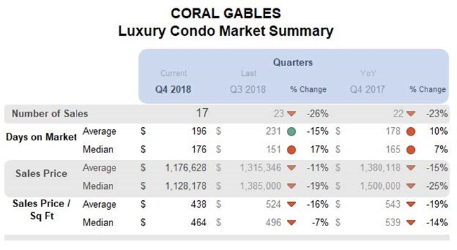 Coral Gables: Luxury Condo Market Summary (Qtrly)