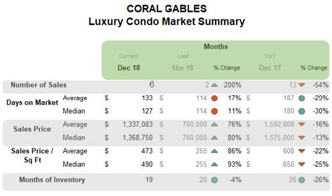 Coral Gables: Luxury Condo Market Summary (Monthly)