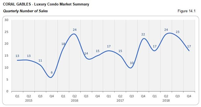 Coral Gables: Luxury Condo Market - Number of Sales (Qtrly) Fig 14.1