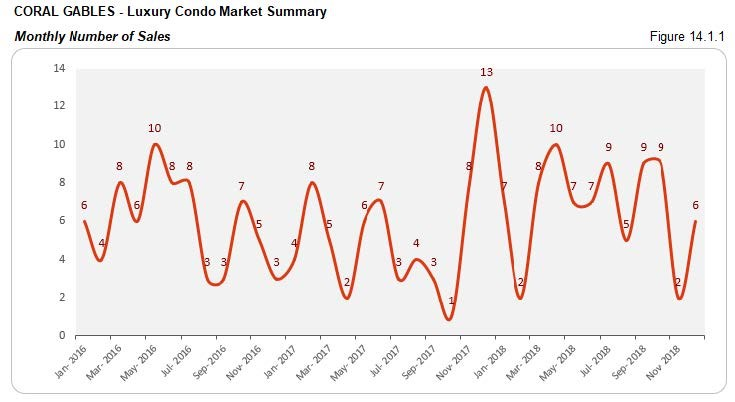 Coral Gables: Luxury Condo Market - Number of Sales (Monthly) Fig 14.1.1