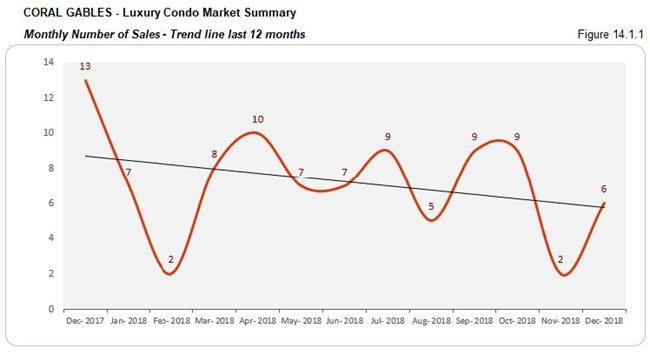 Coral Gables: Luxury Condo Market - Number of Sales (Trends) Fig 14.1.1