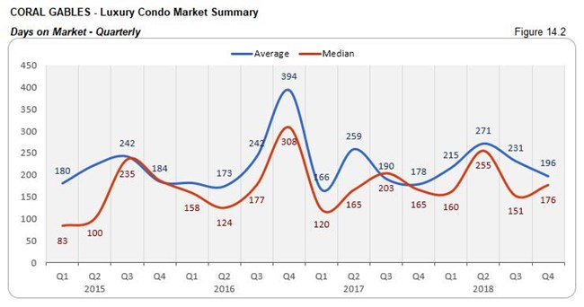 Coral Gables: Luxury Condo Market - Days on Market (Qtrly) Fig 14.2