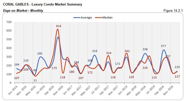 Coral Gables: Luxury Condo Market - Days on Market (Monthly) Fig 14.2.1