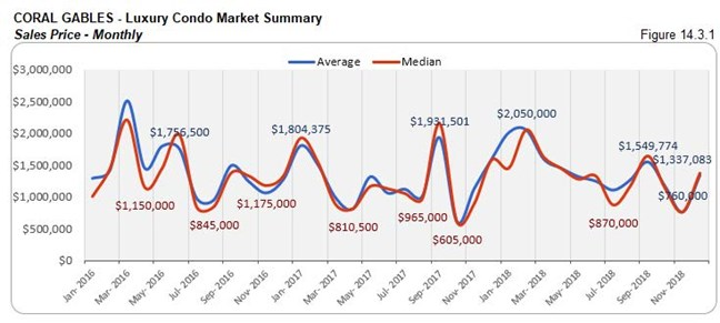 Coral Gables: Luxury Condo Market Summary - Sales Price (Monthly) Fig 14.3.1