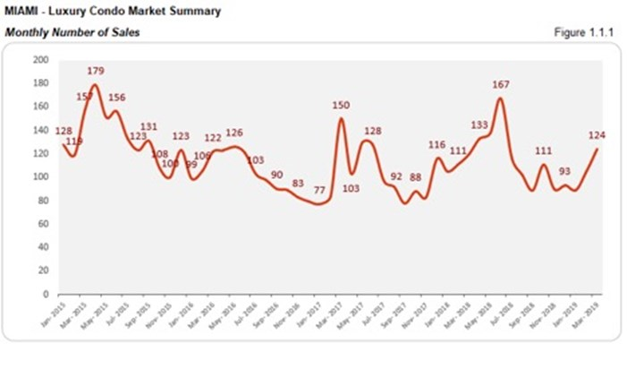 Miami Luxury Condo Market Summary - Monthly Number of Sales