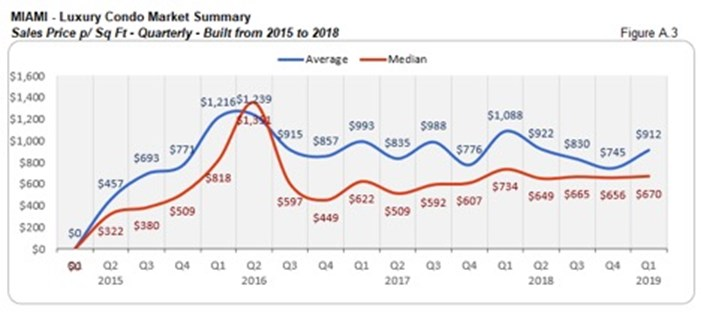 Miami Luxury Condo Market Summary - Sales Price p/Sq Ft - Quarterly - Built from 2015 to 2018
