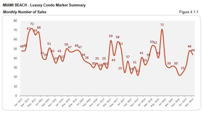 Miami Beach Luxury Condo Market Summary - Monthly Number of Sales