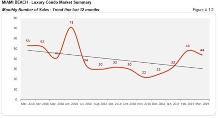 Miami Beach Luxury Condo Market Summary - Monthly Number of Sales - Trend Line Last 12 Months