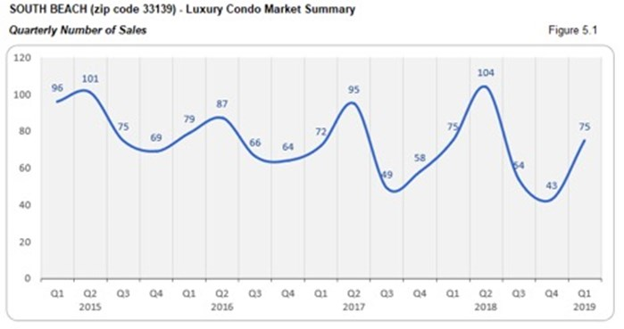 South Beach Luxury Condo Market Summary - Quarterly Number of Sales