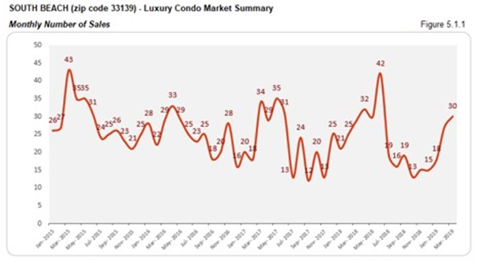 South Beach Luxury Condo Market Summary - Monthly Number of Sales