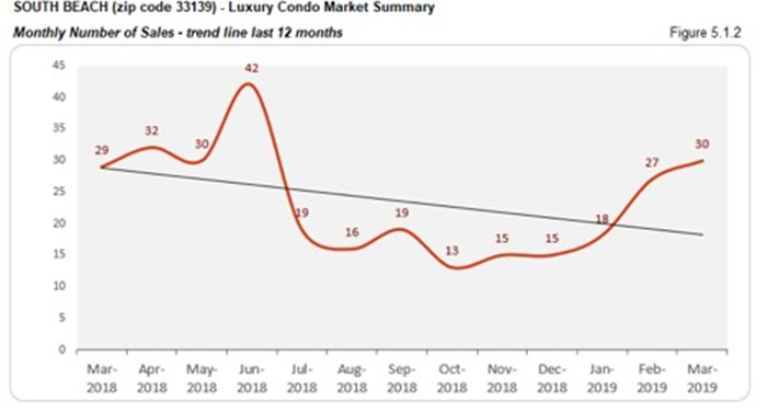 South Beach Luxury Condo Market Summary - Monthly Number of Sales - Trend Line Last 12 Months