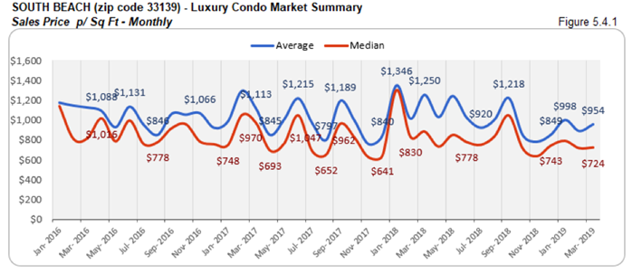South Beach Luxury Condo Market Summary - Sales Price p/Sq Ft - Monthly