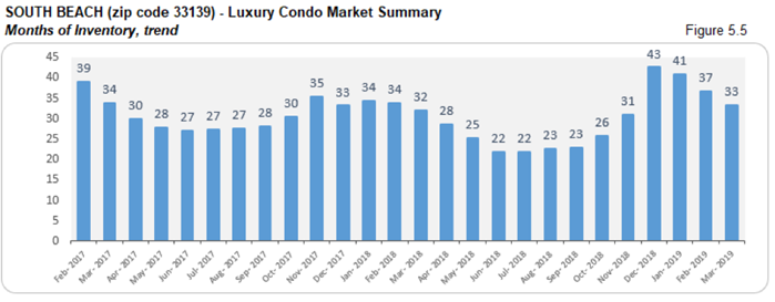 South Beach Luxury Condo Market Summary - Months of Inventory, Trend