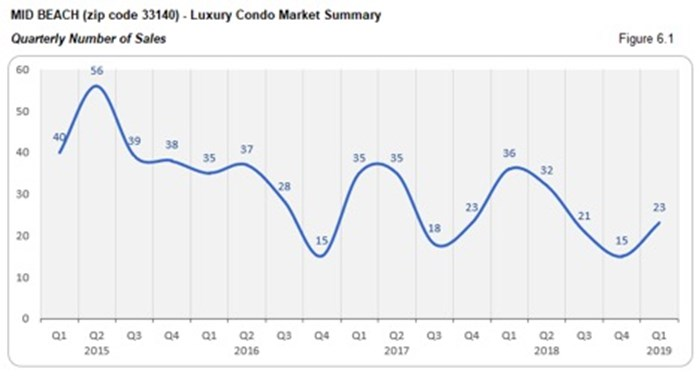Mid Beach Luxury Condo Market Summary - Quarterly Number of Sales