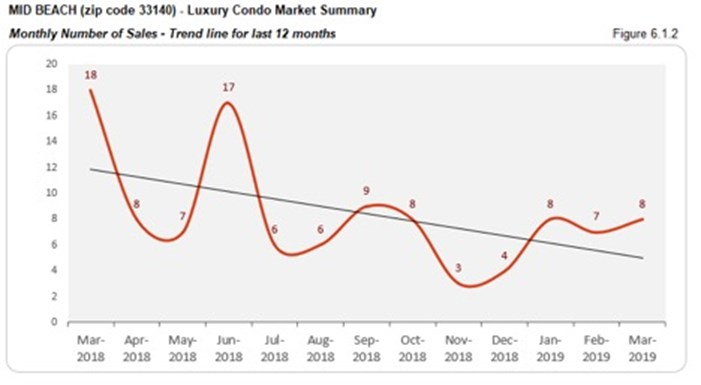 Mid Beach Luxury Condo Market Summary - Monthly Number of Sales - Trend Line for Last 12 Months