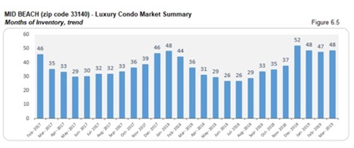 Mid Beach Luxury Condo Market Summary - Months of Inventory, Trend