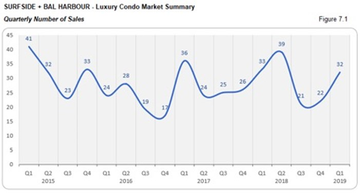 Surfside Luxury Condo Market Summary - Quarterly Number of Sales
