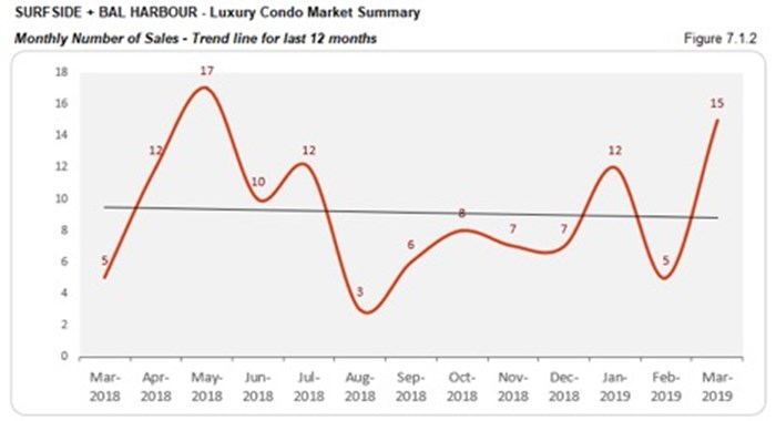 Surfside Luxury Condo Market Summary - Monthly Number of Sales, Trend Line for Last 12 Months