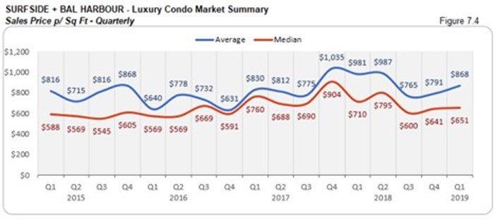Surfside Luxury Condo Market Summary - Sales Price p/Sq Ft - Quarterly