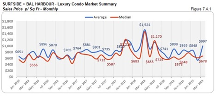 Surfside Luxury Condo Market Summary - Sales Price p/Sq Ft - Monthly