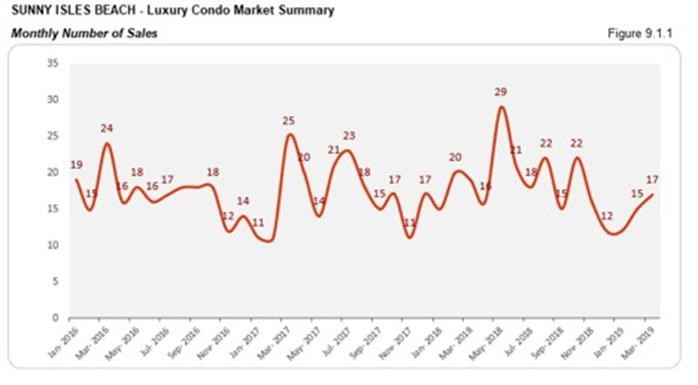 Sunny Isles Beach Luxury Condo Market Summary - Monthly Number of Sales