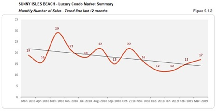 Sunny Isles Beach Luxury Condo Market Summary - Monthly Number of Sales - Trend Line Last 12 Months
