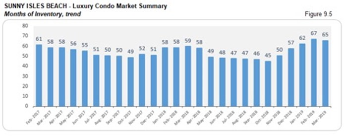 Sunny Isles Beach Luxury Condo Market Summary - Months of Inventory, Trend