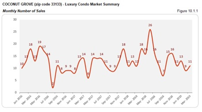 Coconut Grove Luxury Condo Market Summary - Monthly Number of Sales