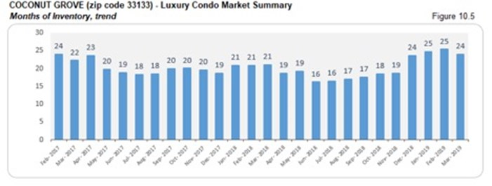 Coconut Grove Luxury Condo Market Summary - Months of Inventory, Trend