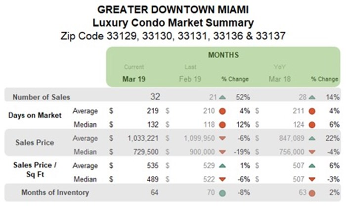 Greater Downtown Miami Luxury Condo Market Summary - Monthly
