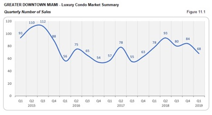 Greater Downtown Miami Luxury Condo Market Summary - Quarterly Number of Sales