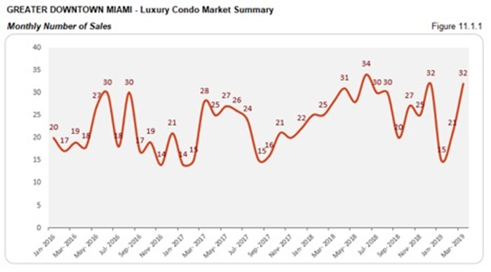 Greater Downtown Miami Luxury Condo Market Summary - Monthly Number of Sales