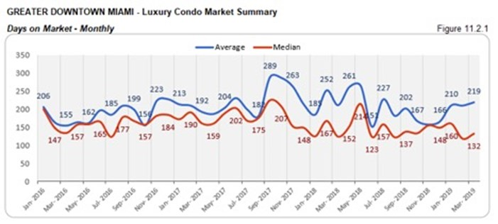 Greater Downtown Miami Luxury Condo Market Summary - Days on Market - Monthly