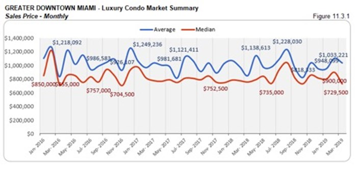 Greater Downtown Miami Luxury Condo Market Summary - Sales Price - Monthly